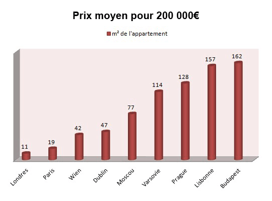 prix immobilier portugal